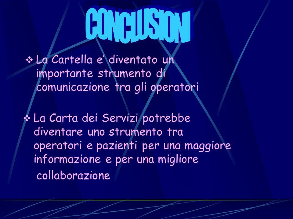CONCLUSIONI La Cartella e' diventato un importante strumento di comunicazione tra gli operatori.