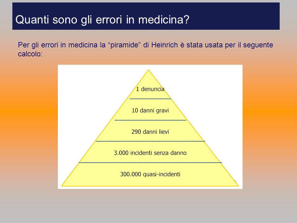 Quanti sono gli errori in medicina