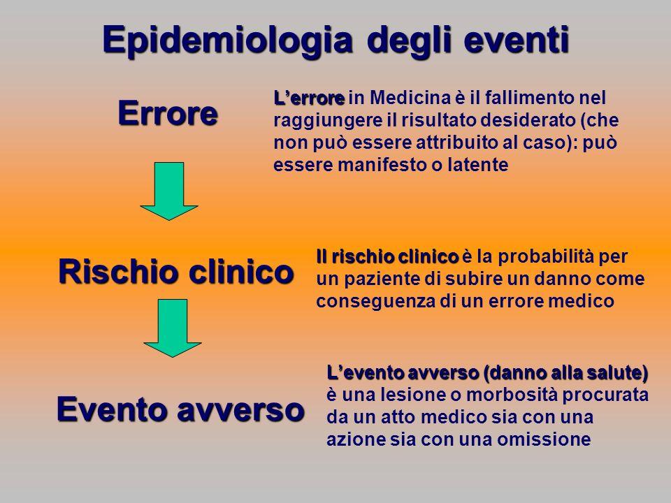 Epidemiologia degli eventi