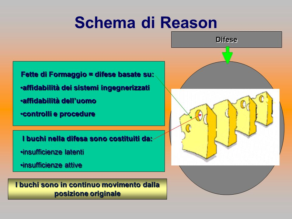 Schema di Reason Difese Fette di Formaggio = difese basate su:
