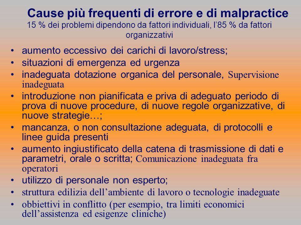 Cause più frequenti di errore e di malpractice 15 % dei problemi dipendono da fattori individuali, l'85 % da fattori organizzativi