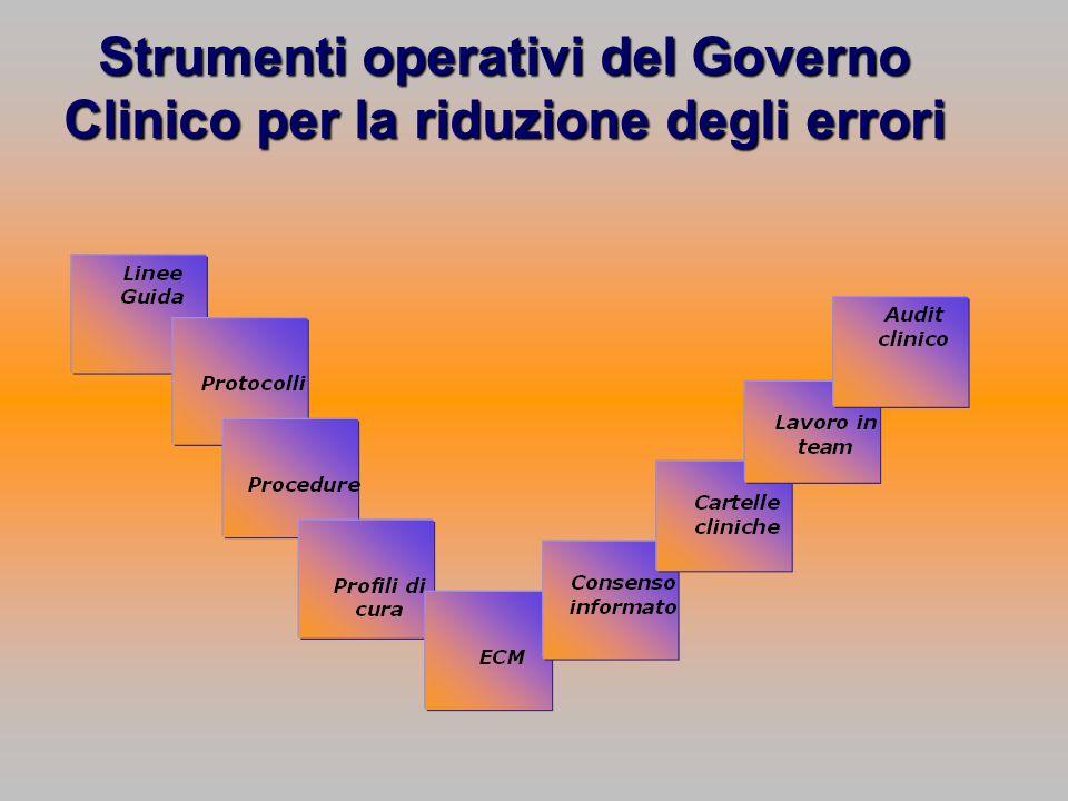 Strumenti operativi del Governo Clinico per la riduzione degli errori