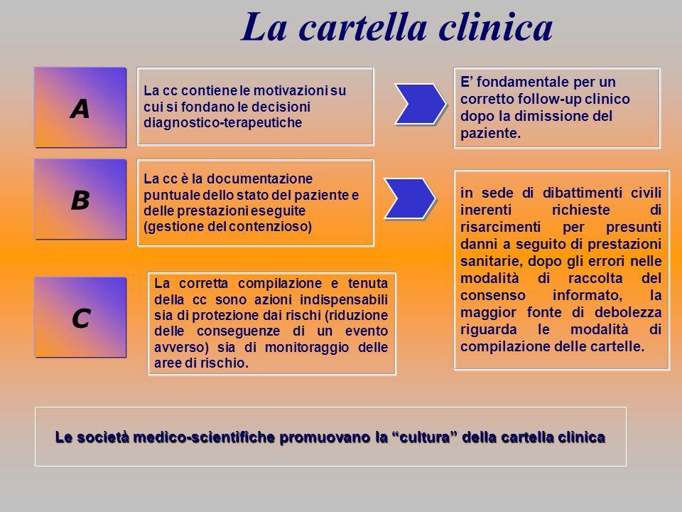 La cartella clinica A B C