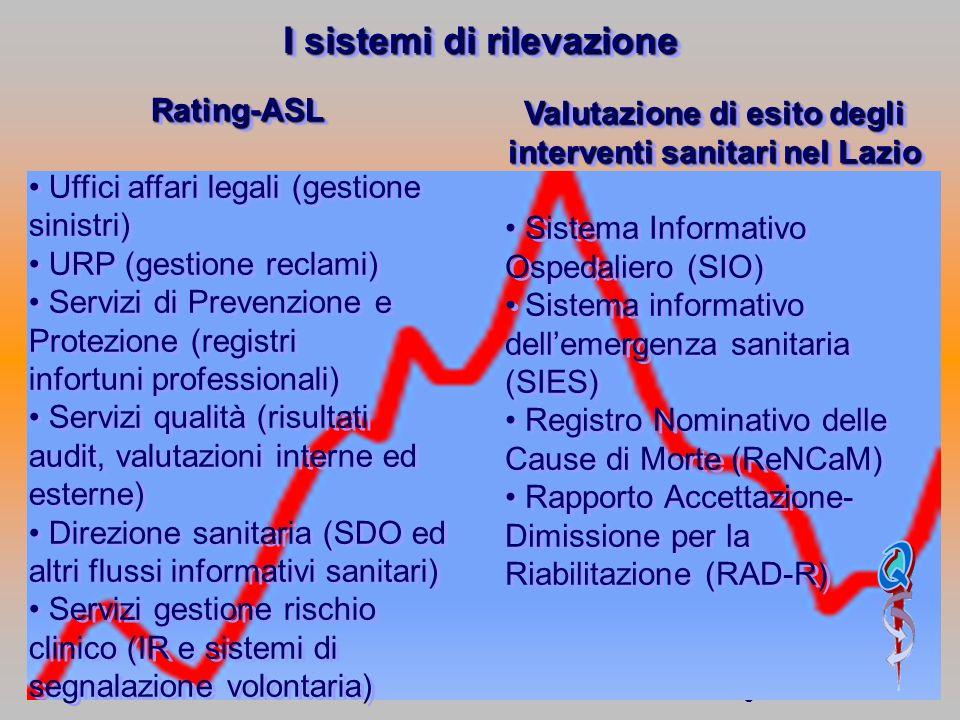 Q I sistemi di rilevazione Rating-ASL