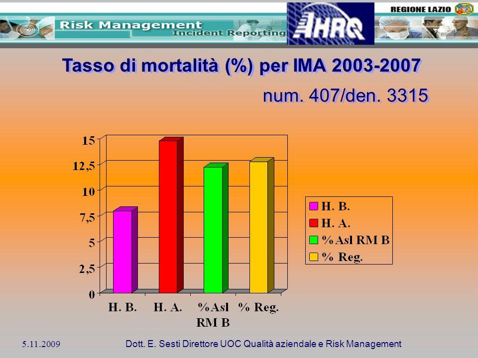 Tasso di mortalità (%) per IMA 2003-2007