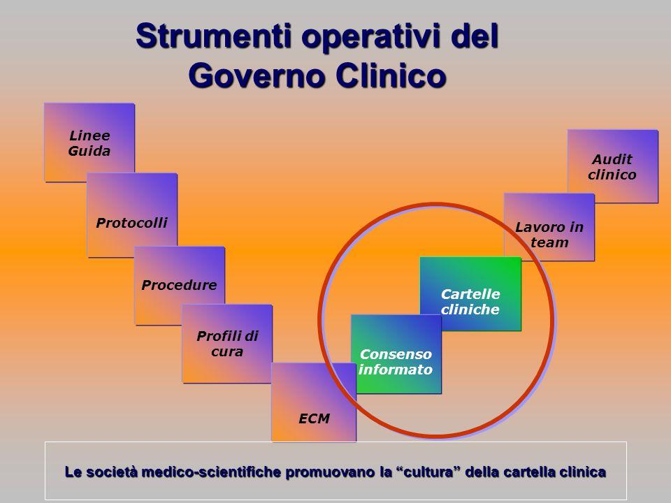 Strumenti operativi del Governo Clinico