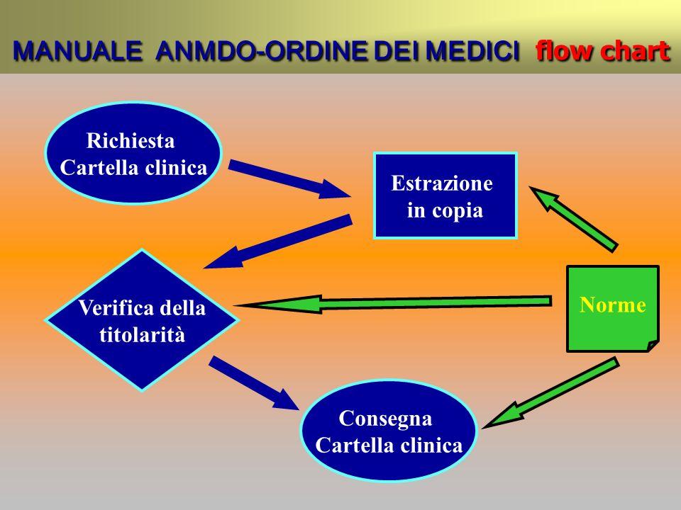 MANUALE ANMDO-ORDINE DEI MEDICI flow chart