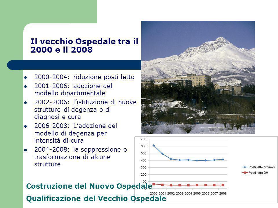 Il vecchio Ospedale tra il 2000 e il 2008