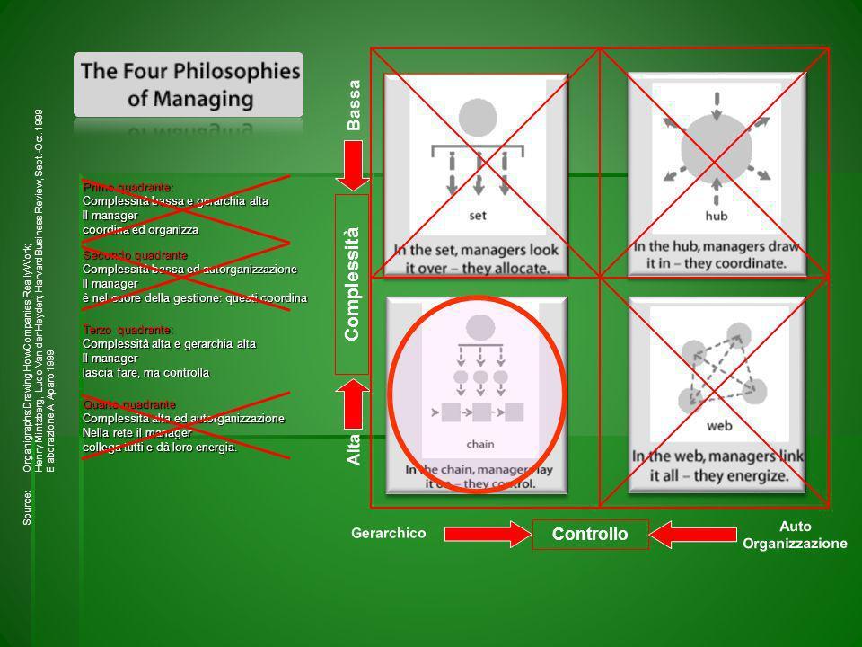 Complessità Bassa Alta Controllo Auto Gerarchico Organizzazione
