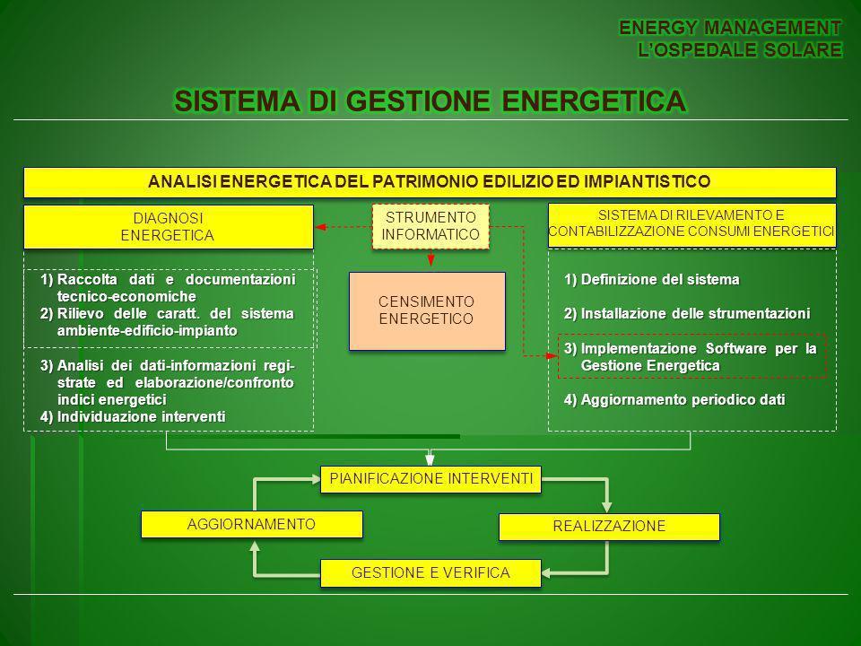 SISTEMA DI GESTIONE ENERGETICA