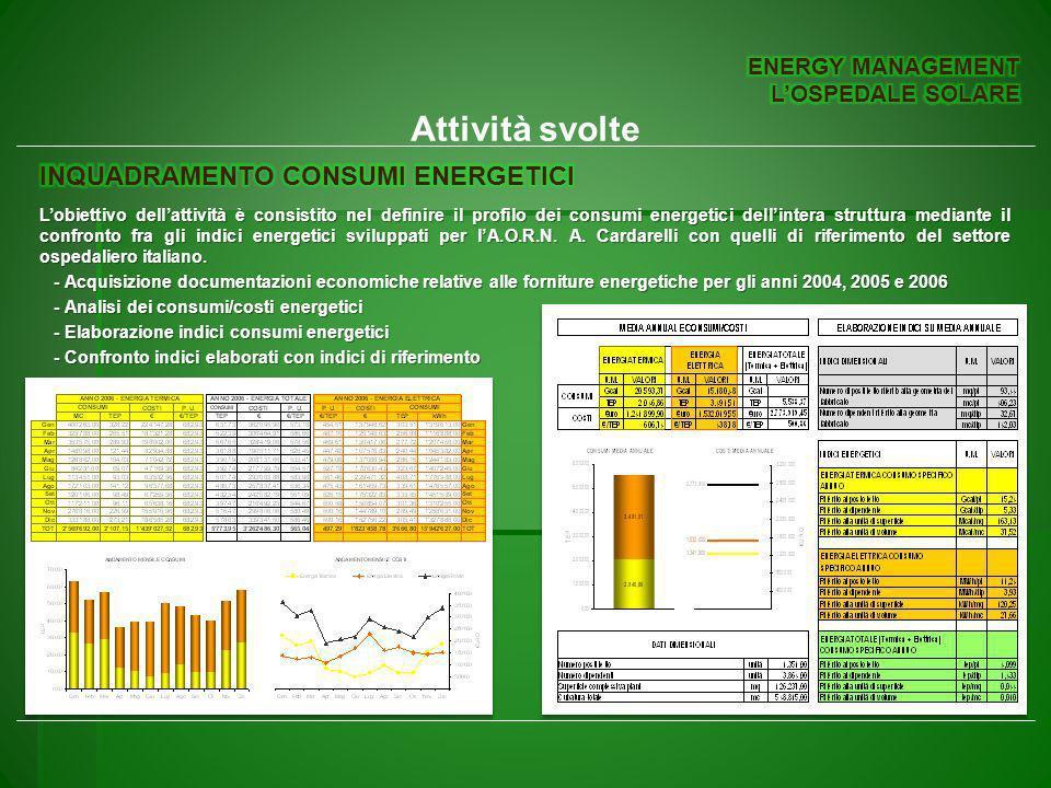 Attività svolte INQUADRAMENTO CONSUMI ENERGETICI ENERGY MANAGEMENT