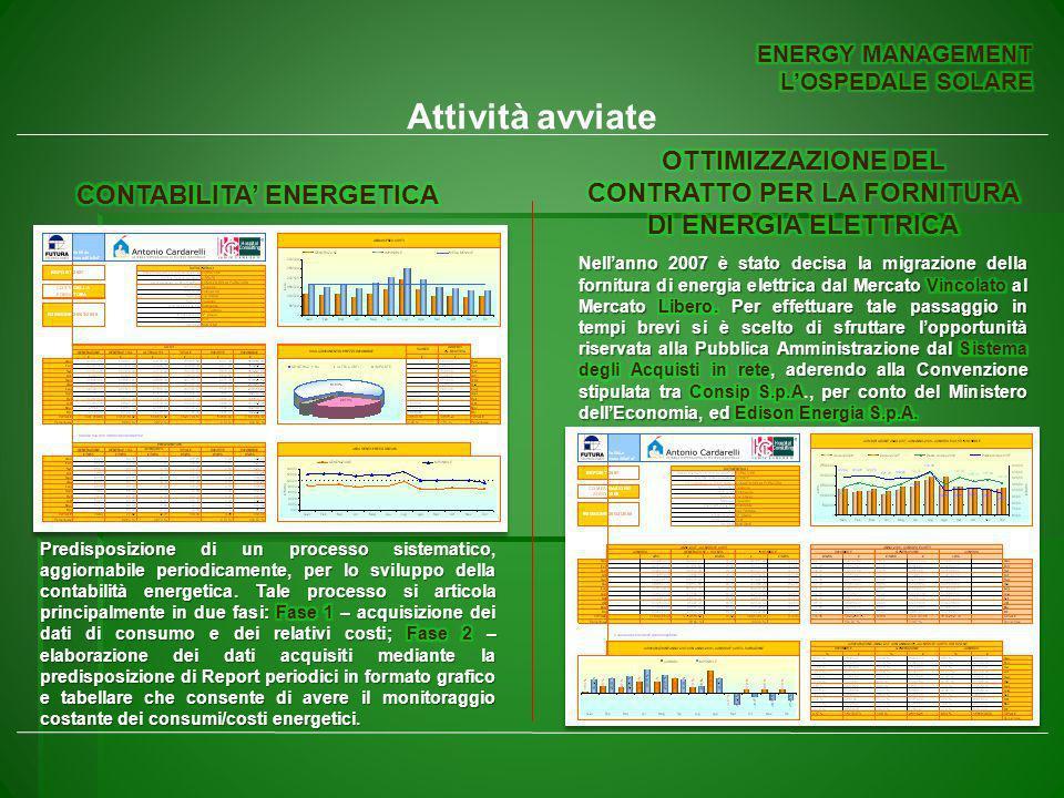 ENERGY MANAGEMENT L'OSPEDALE SOLARE. Attività avviate. OTTIMIZZAZIONE DEL CONTRATTO PER LA FORNITURA DI ENERGIA ELETTRICA.