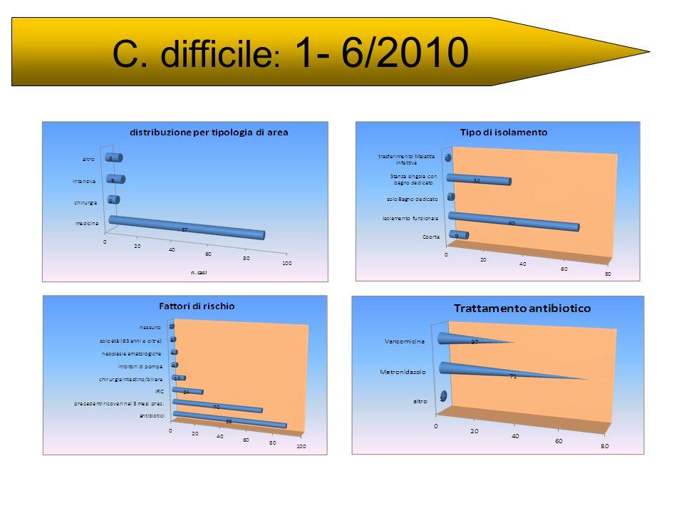 C. difficile: 1- 6/2010