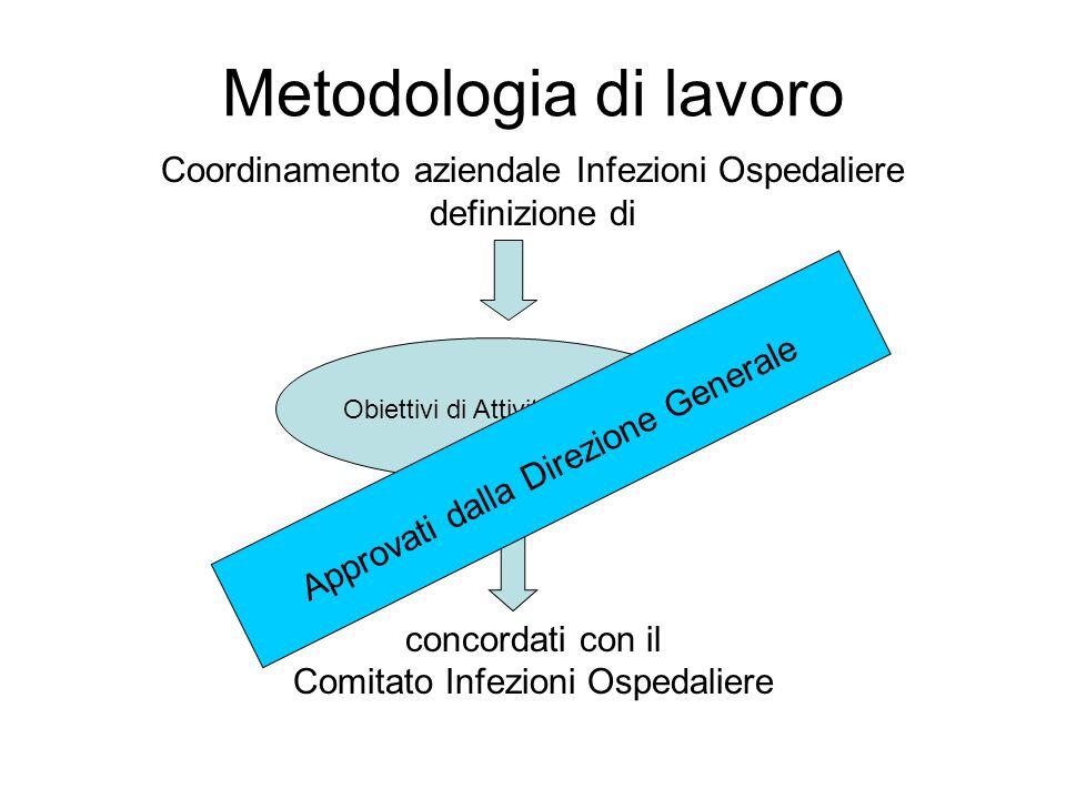 Metodologia di lavoro Coordinamento aziendale Infezioni Ospedaliere