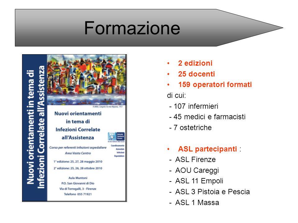 Formazione 2 edizioni 25 docenti 159 operatori formati di cui: