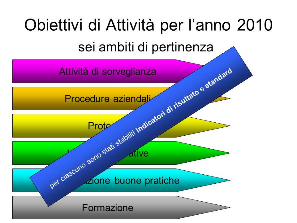 Obiettivi di Attività per l'anno 2010