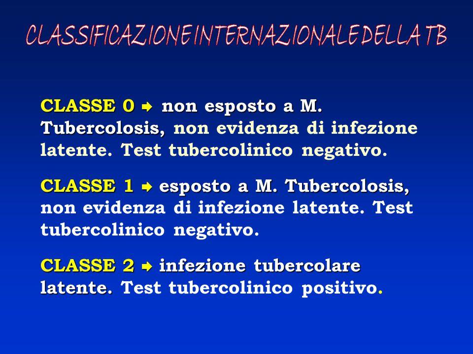 CLASSIFICAZIONE INTERNAZIONALE DELLA TB