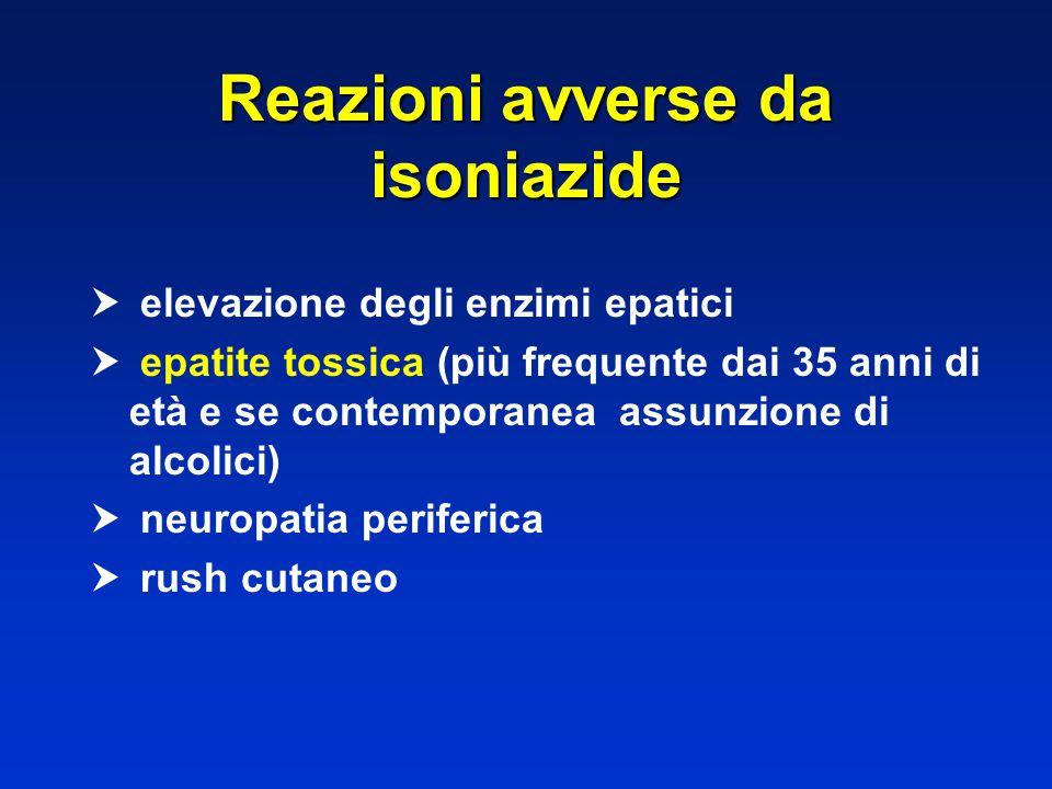 Reazioni avverse da isoniazide