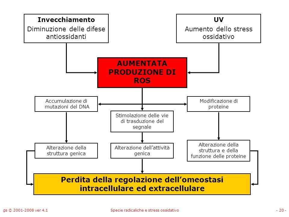 AUMENTATA PRODUZIONE DI ROS