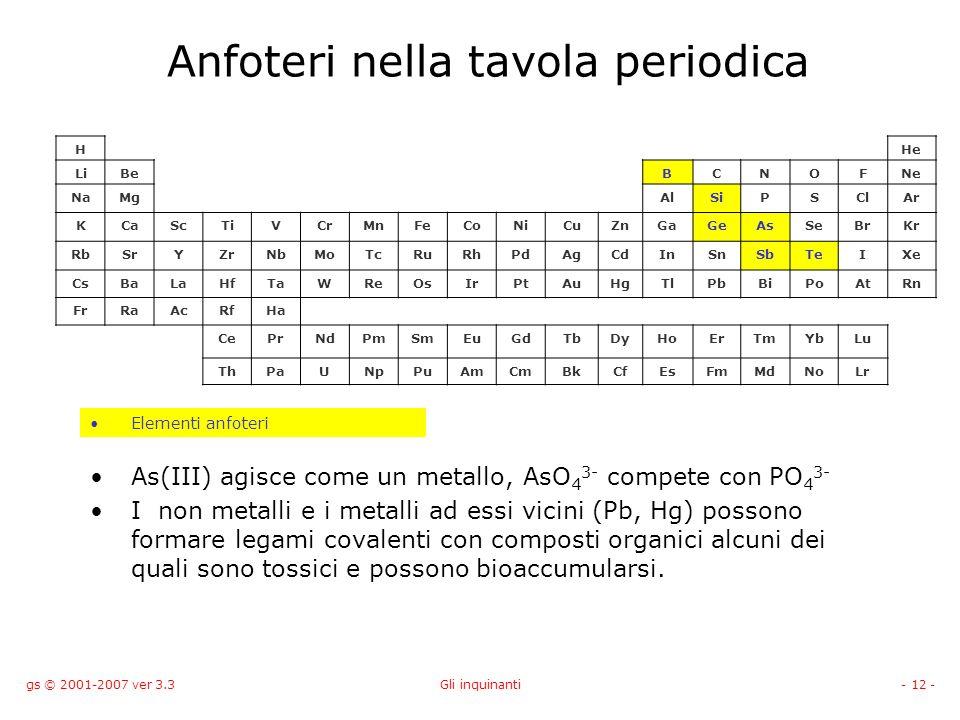 Gli inquinanti prof giorgio sartor versione 3 3 sep ppt scaricare - Quali sono i metalli nella tavola periodica ...