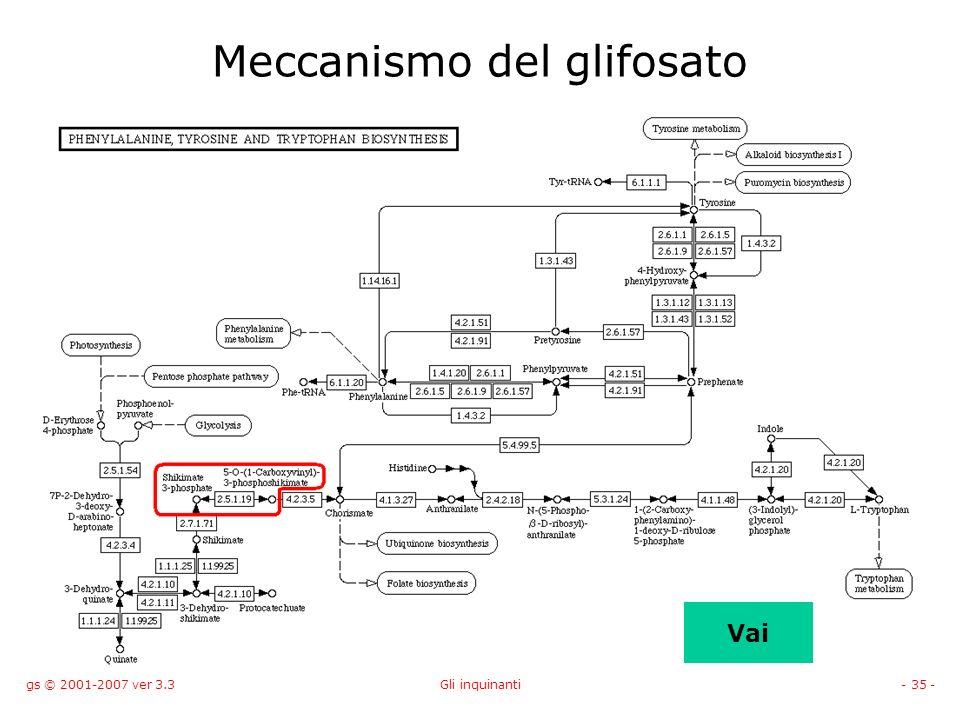 Meccanismo del glifosato