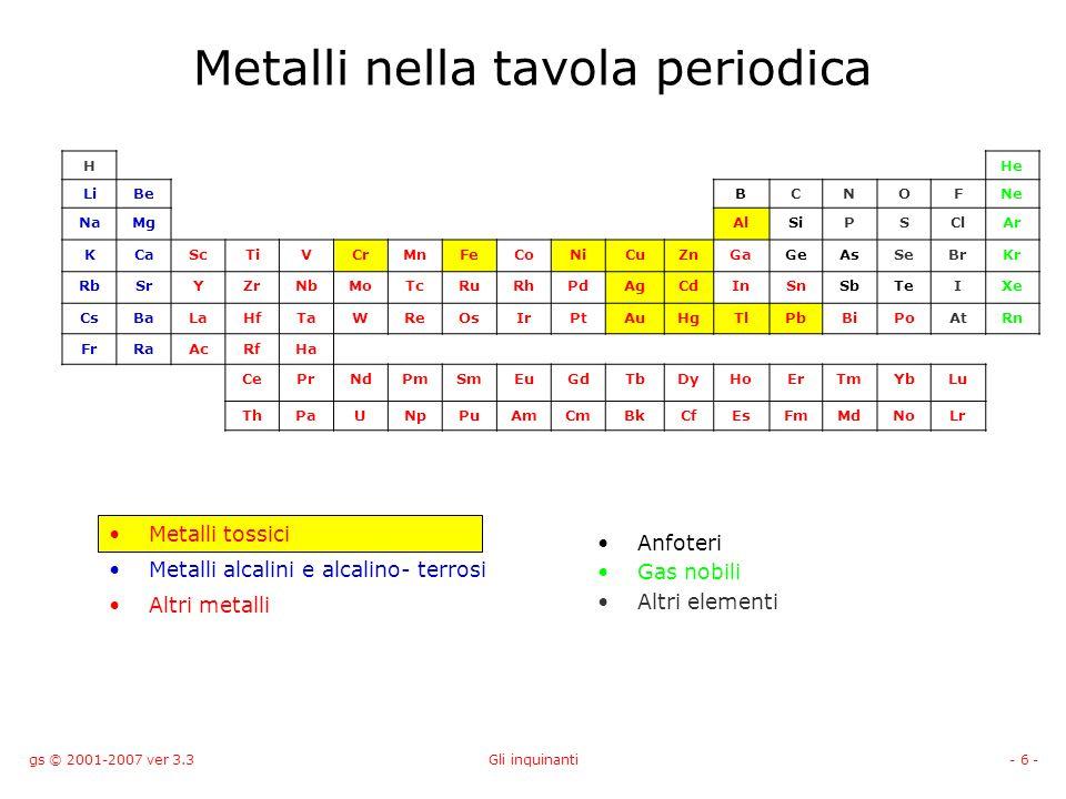 Metalli nella tavola periodica