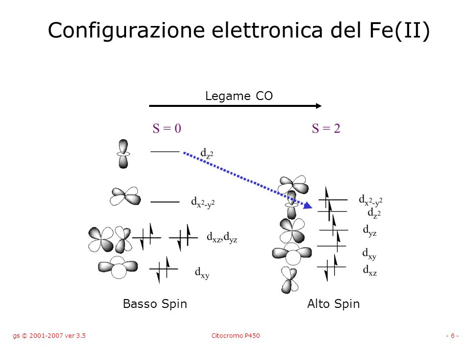 Configurazione elettronica del Fe(II)