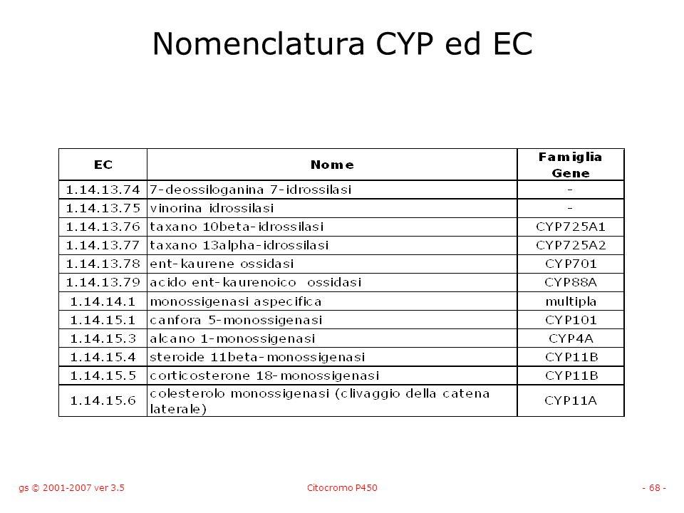 Nomenclatura CYP ed EC gs © 2001-2007 ver 3.5 Citocromo P450