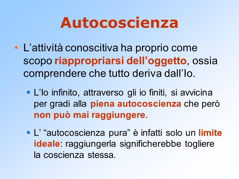 Autocoscienza L'attività conoscitiva ha proprio come scopo riappropriarsi dell'oggetto, ossia comprendere che tutto deriva dall'Io.