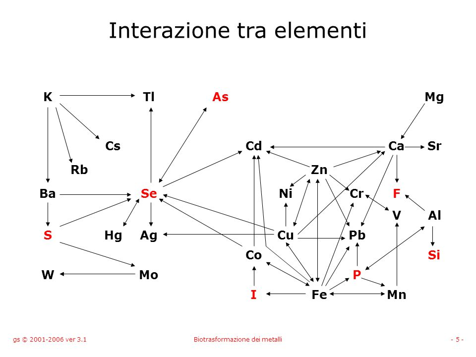 Interazione tra elementi