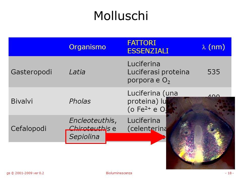 Molluschi Organismo FATTORI ESSENZIALI l (nm) Gasteropodi Latia