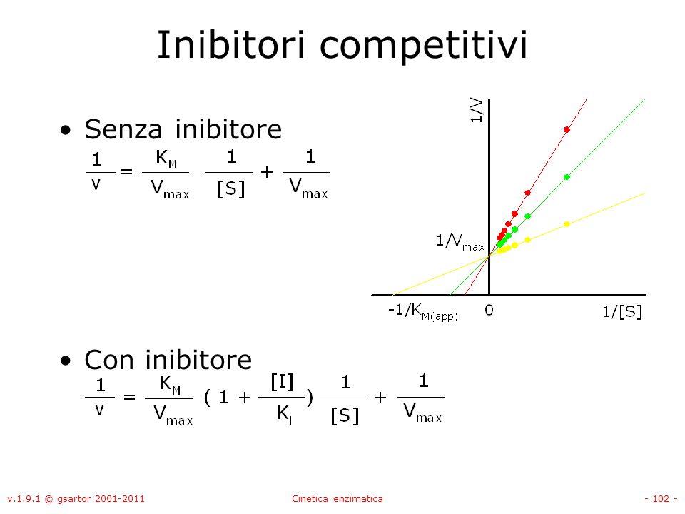 Inibitori competitivi