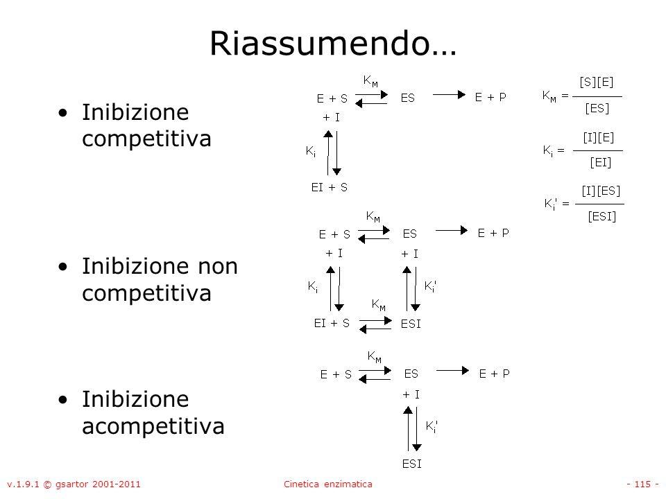 Riassumendo… Inibizione competitiva Inibizione non competitiva