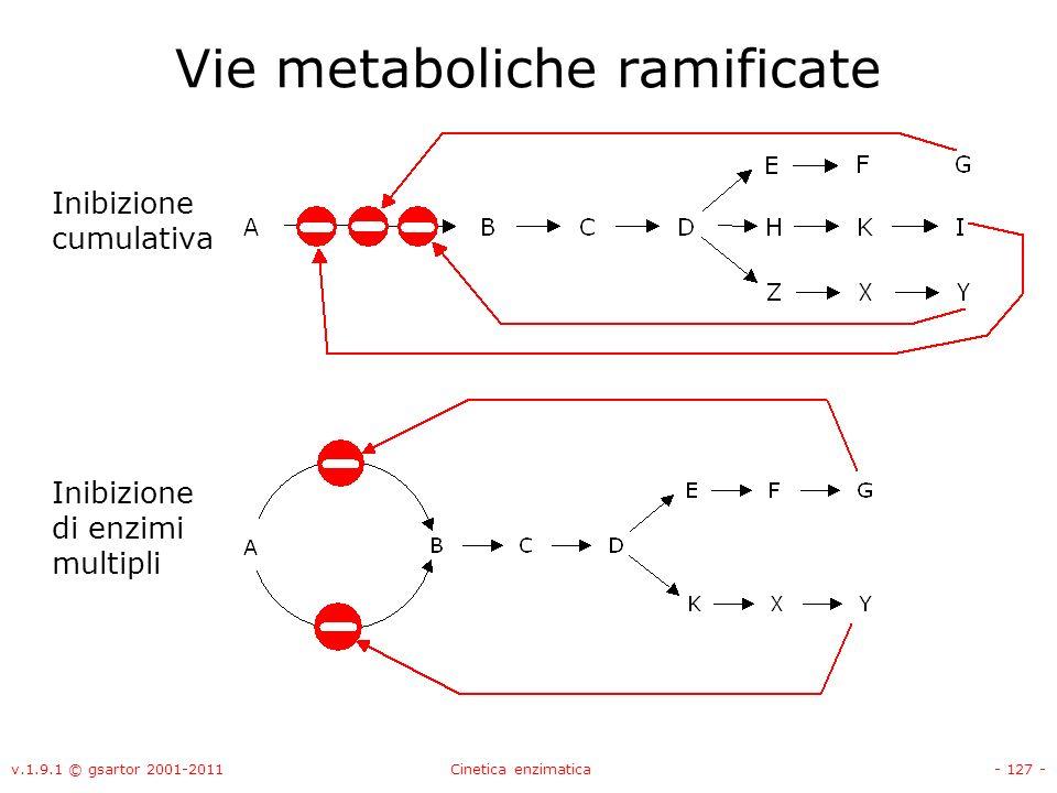 Vie metaboliche ramificate