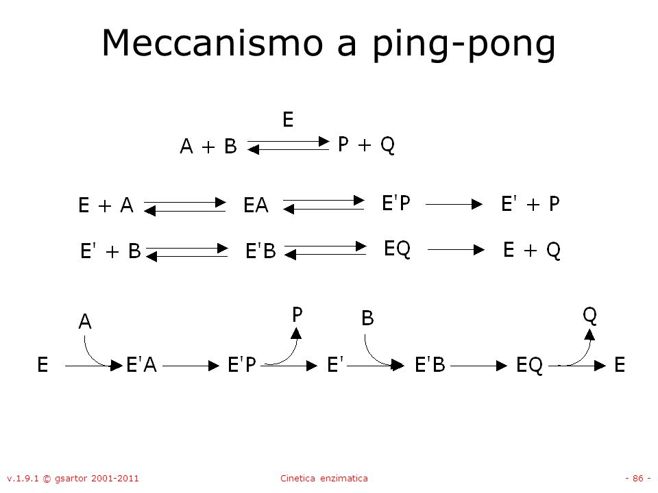 Meccanismo a ping-pong