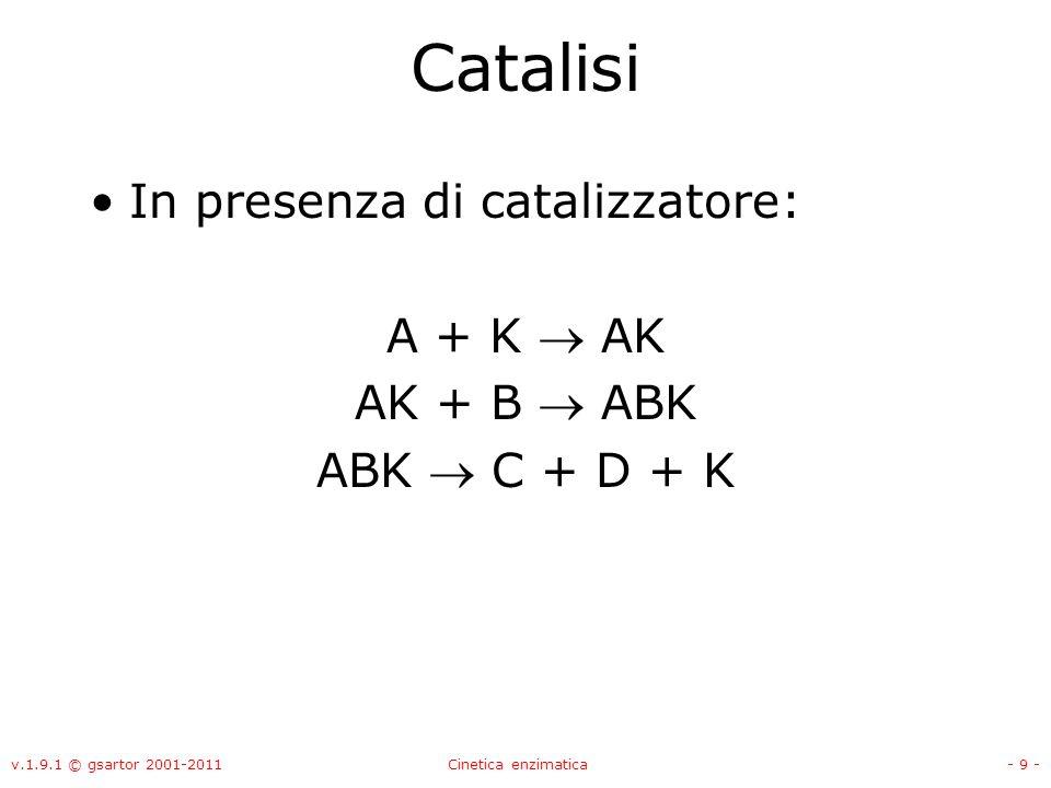 Catalisi In presenza di catalizzatore: A + K  AK AK + B  ABK