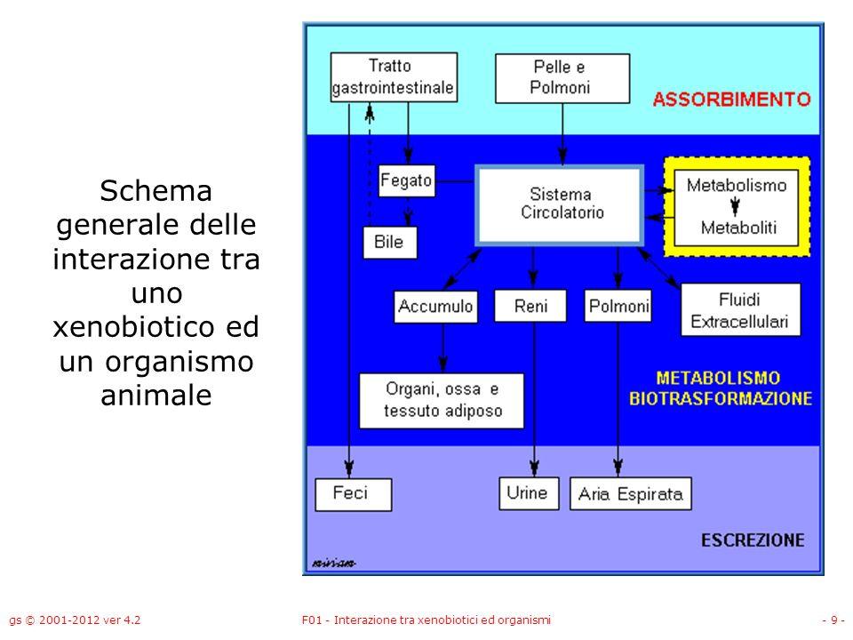 F01 - Interazione tra xenobiotici ed organismi