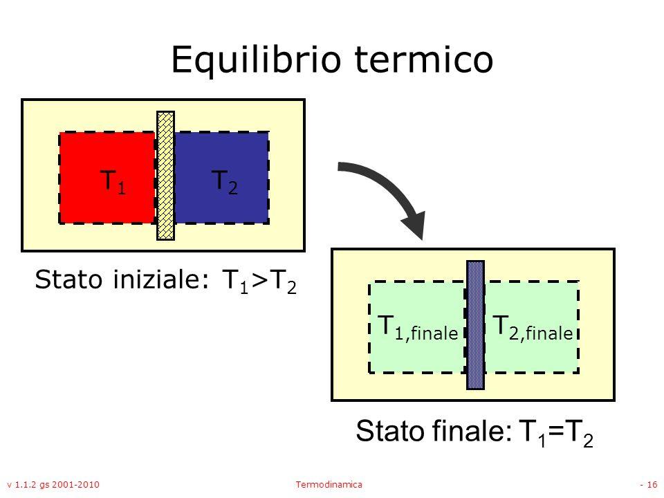 Equilibrio termico Stato finale: T1=T2 T1 T2 Stato iniziale: T1>T2
