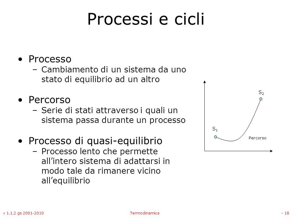 Processi e cicli Processo Percorso Processo di quasi-equilibrio