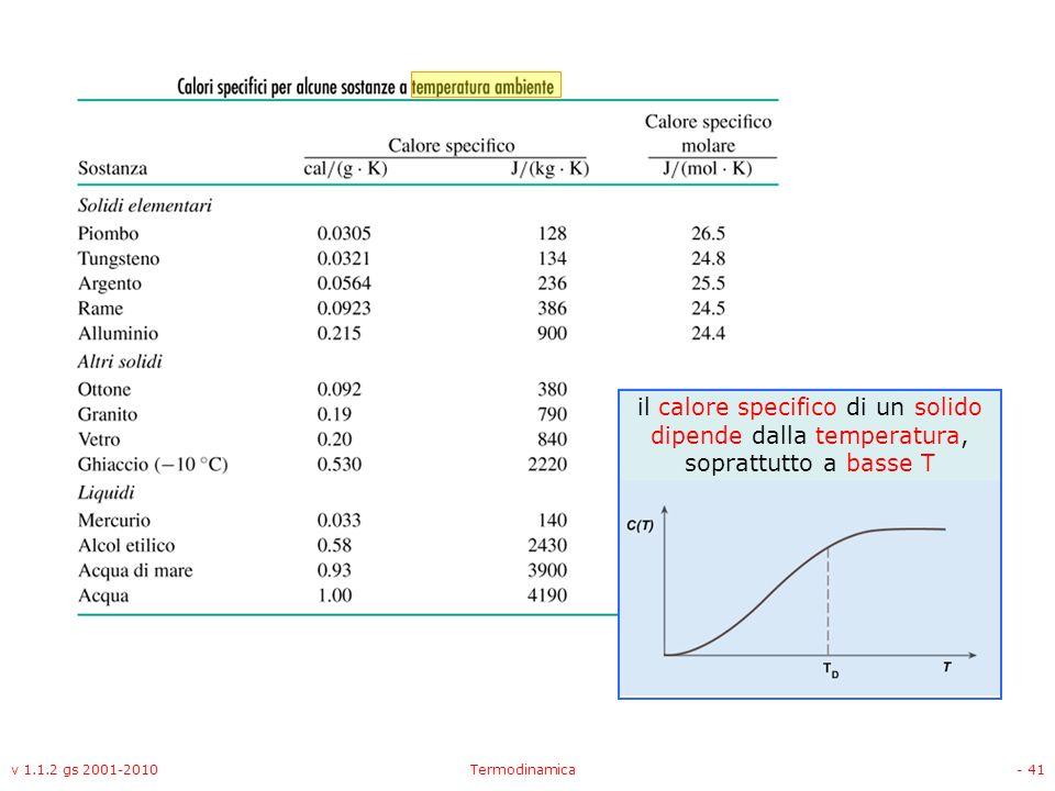il calore specifico di un solido dipende dalla temperatura, soprattutto a basse T
