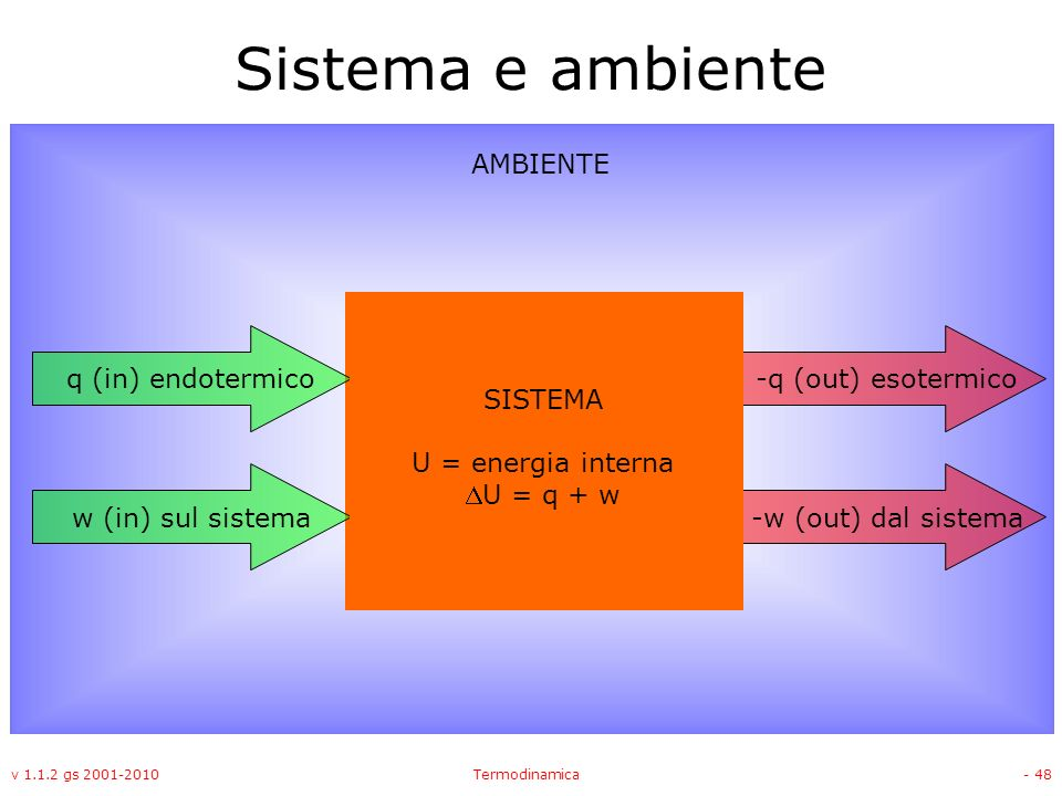 Sistema e ambiente AMBIENTE q (in) endotermico -q (out) esotermico