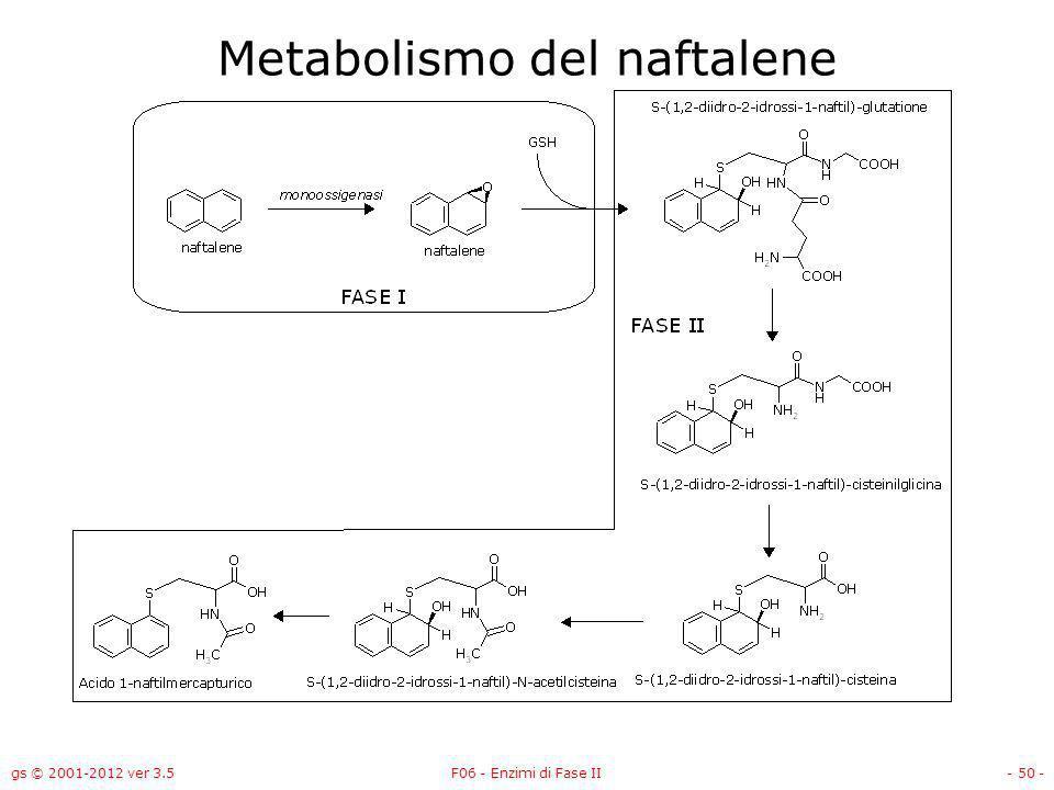Metabolismo del naftalene