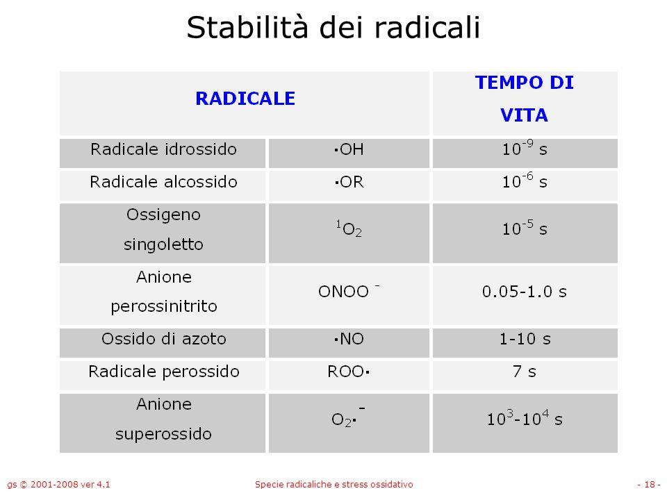 Stabilità dei radicali