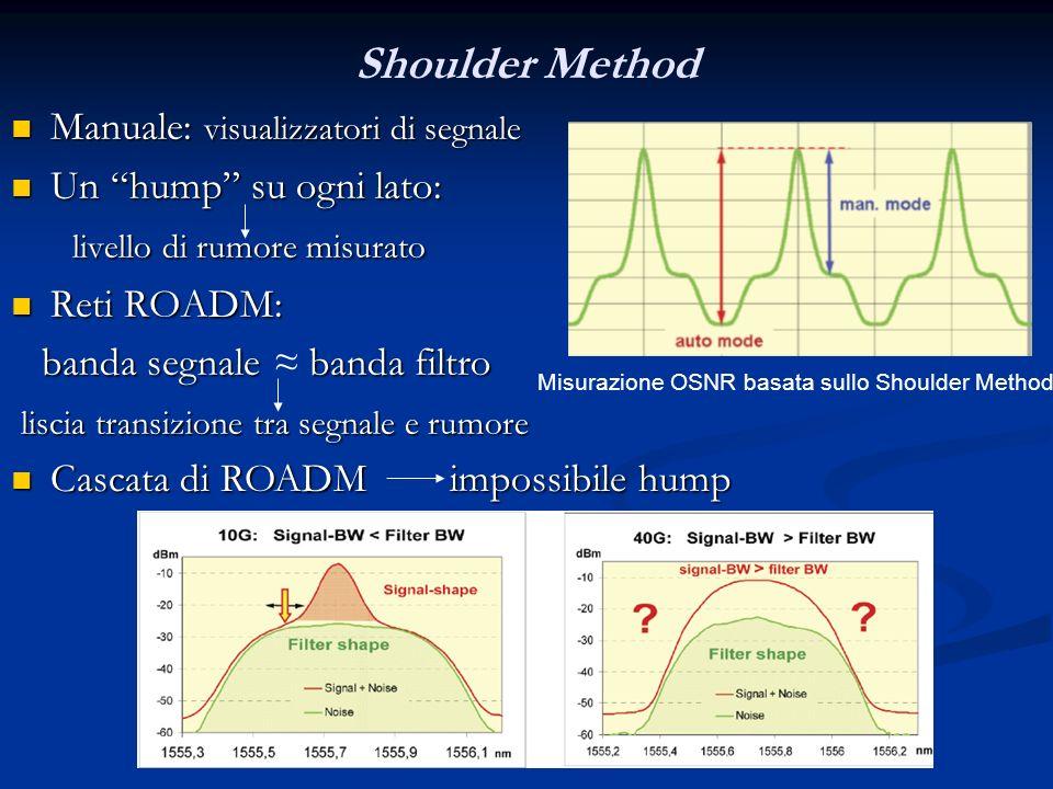 Shoulder Method Manuale: visualizzatori di segnale