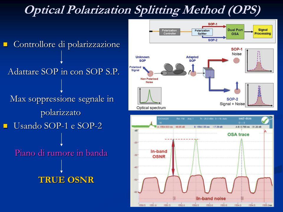 Optical Polarization Splitting Method (OPS)