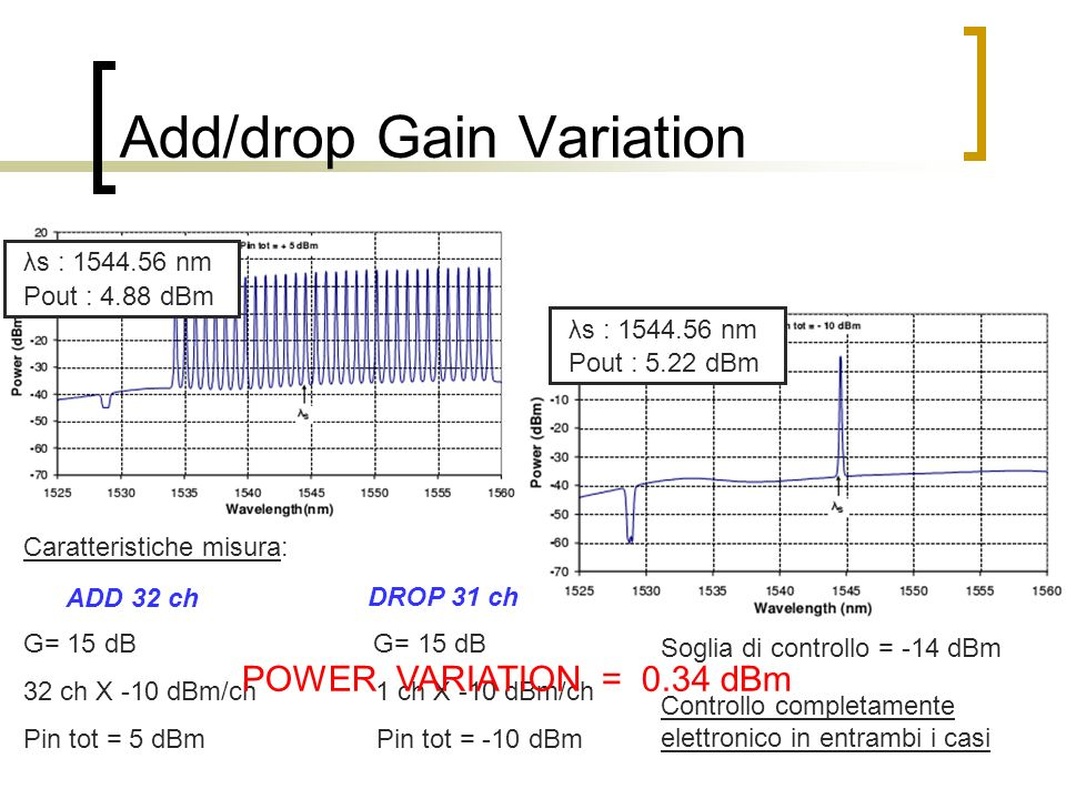 Add/drop Gain Variation