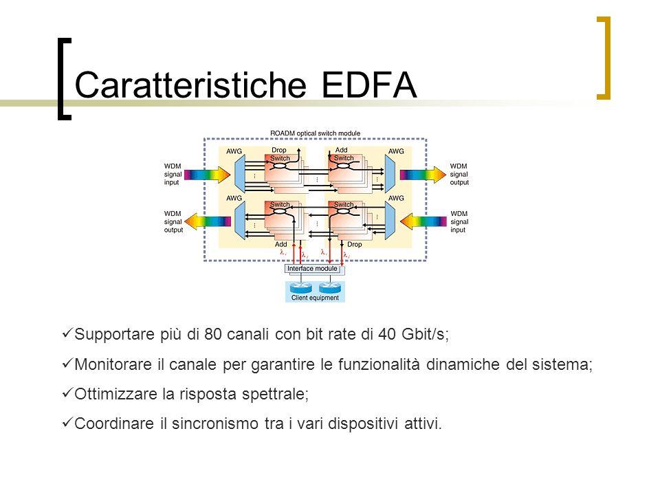 Caratteristiche EDFA Supportare più di 80 canali con bit rate di 40 Gbit/s;
