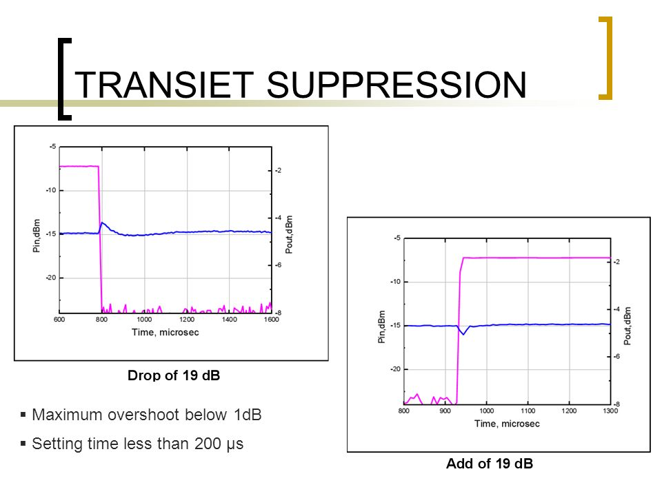 TRANSIET SUPPRESSION Maximum overshoot below 1dB
