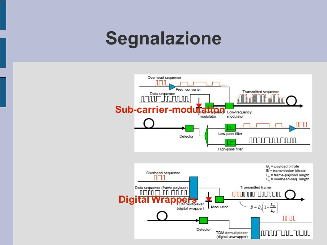 Segnalazione Sub-carrier-modulation Digital Wrappers
