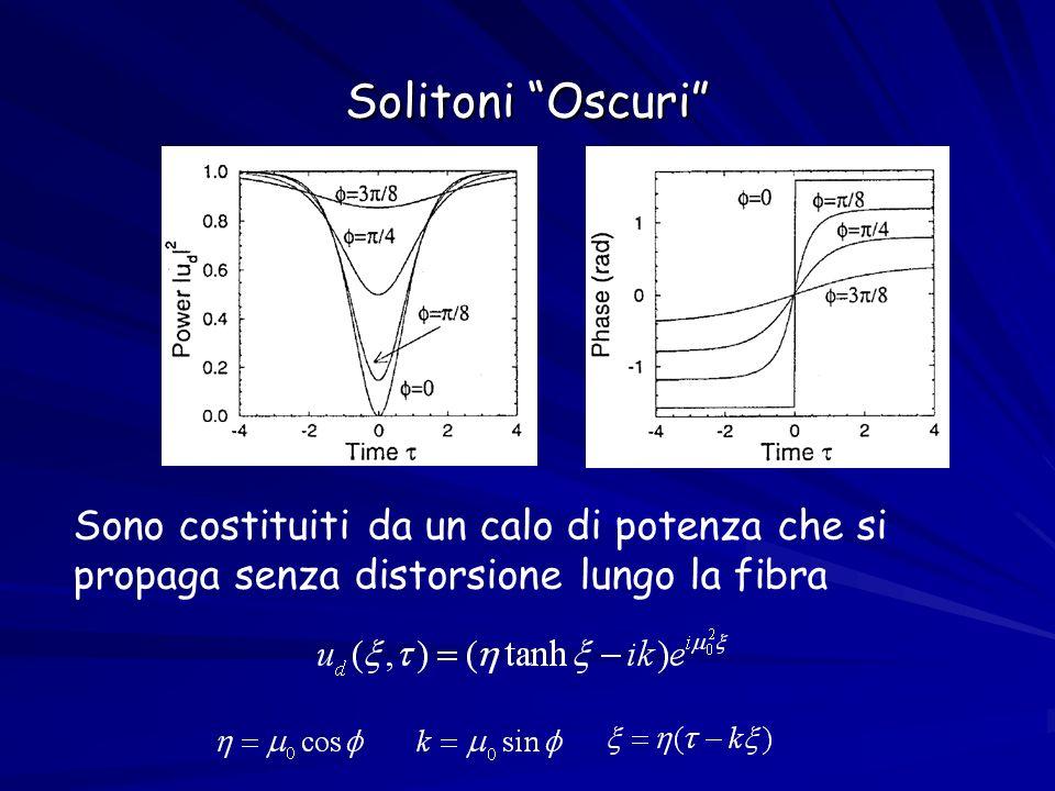 Solitoni Oscuri Sono costituiti da un calo di potenza che si propaga senza distorsione lungo la fibra.